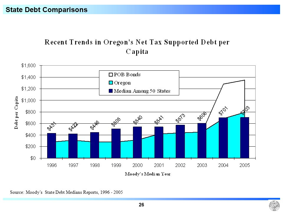 26 State Debt Comparisons Source: Moody's State Debt Medians Reports, 1996 - 2005