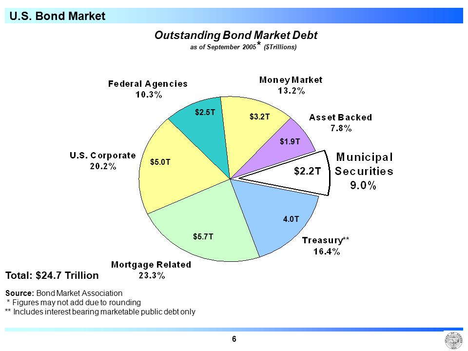 6 U.S. Bond Market Outstanding Bond Market Debt as of September 2005 * ($Trillions) Total: $24.7 Trillion Source: Bond Market Association * Figures ma