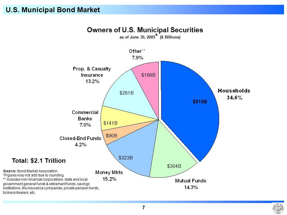 7 U.S. Municipal Bond Market Owners of U.S. Municipal Securities as of June 30, 2005 * ($ Billions) Total: $2.1 Trillion Source: Bond Market Associati