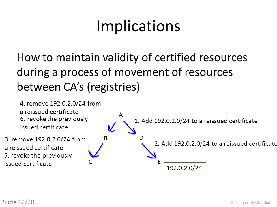 Implications How to maintain validity of certified resources during a process of movement of resources between CA's (registries) A B C D E 1.