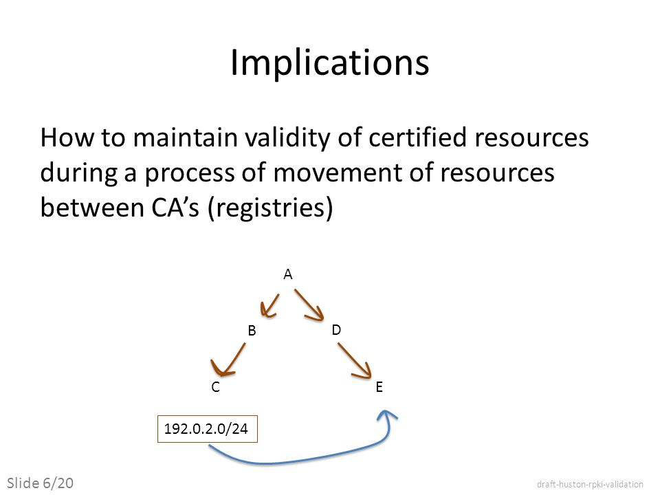 Implications How to maintain validity of certified resources during a process of movement of resources between CA's (registries) A B C D E 192.0.2.0/24 draft-huston-rpki-validation Slide 6/20