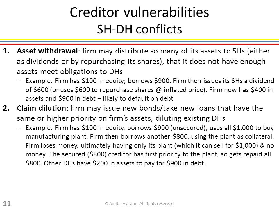 Creditor vulnerabilities SH-DH conflicts 1.Asset withdrawal: firm may distribute so many of its assets to SHs (either as dividends or by repurchasing its shares), that it does not have enough assets meet obligations to DHs – Example: Firm has $100 in equity; borrows $900.