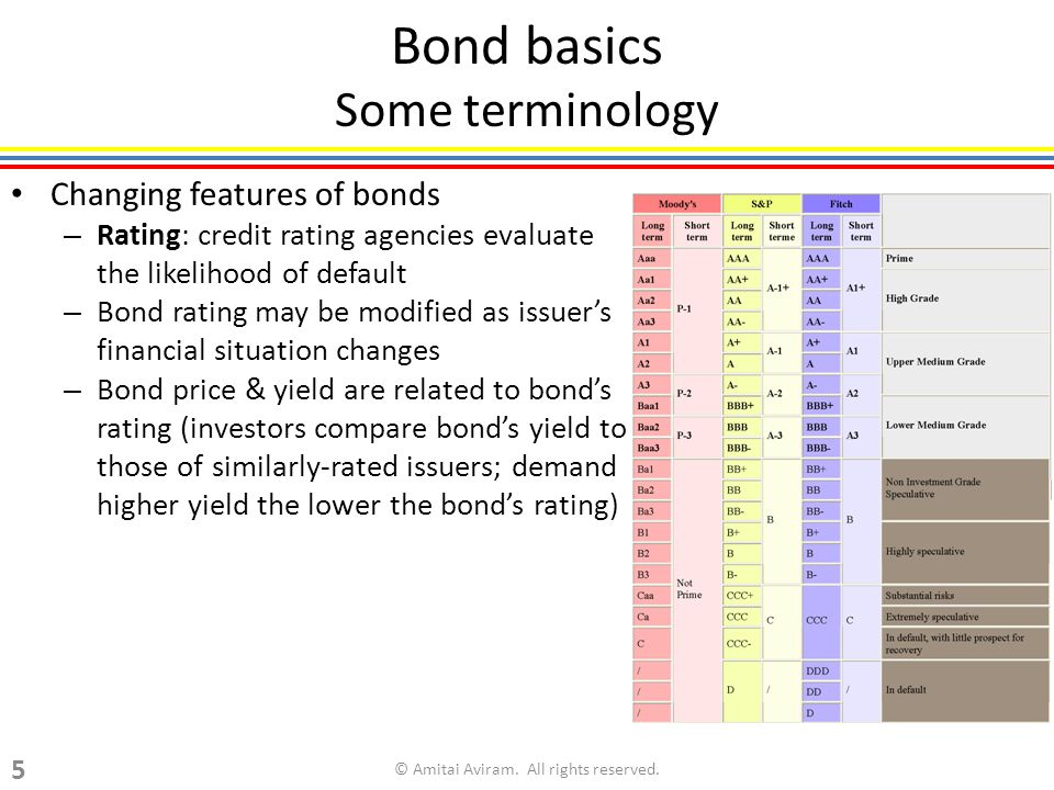 Bond basics Some terminology Changing features of bonds – Rating: credit rating agencies evaluate the likelihood of default – Bond rating may be modified as issuer's financial situation changes – Bond price & yield are related to bond's rating (investors compare bond's yield to those of similarly-rated issuers; demand higher yield the lower the bond's rating) © Amitai Aviram.