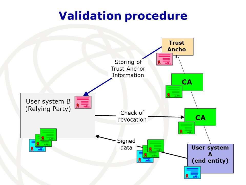 Validation procedure Trust Ancho r User system A (end entity) CA User system B (Relying Party) Storing of Trust Anchor Information Check of revocation