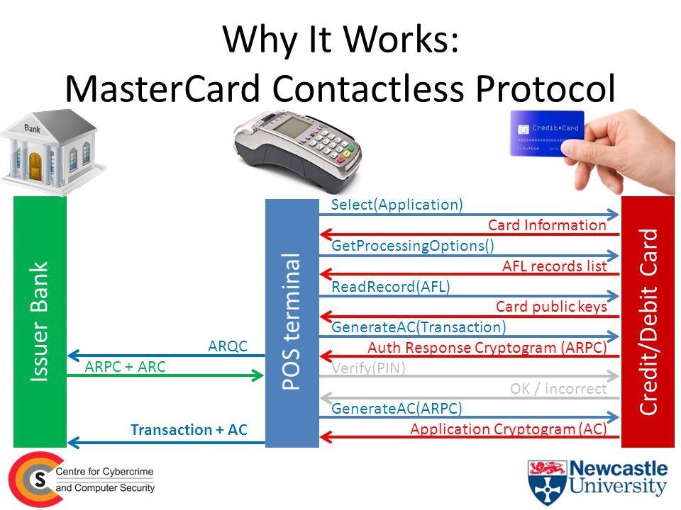 Select(Application) Card Information GetProcessingOptions(Transaction) Application Cryptogram (AC) + AFL ReadRecord(AFL) Card public keys GenerateAC(Transaction) Auth Response Cryptogram (ARPC) Verify(PIN) OK / incorrect GenerateAC(ARPC) Application Cryptogram (AC) Transaction + AC ARQC ARPC + ARC Issuer Bank POS terminal Credit/Debit Card Why It Works: Visa fDDA Contactless Protocol