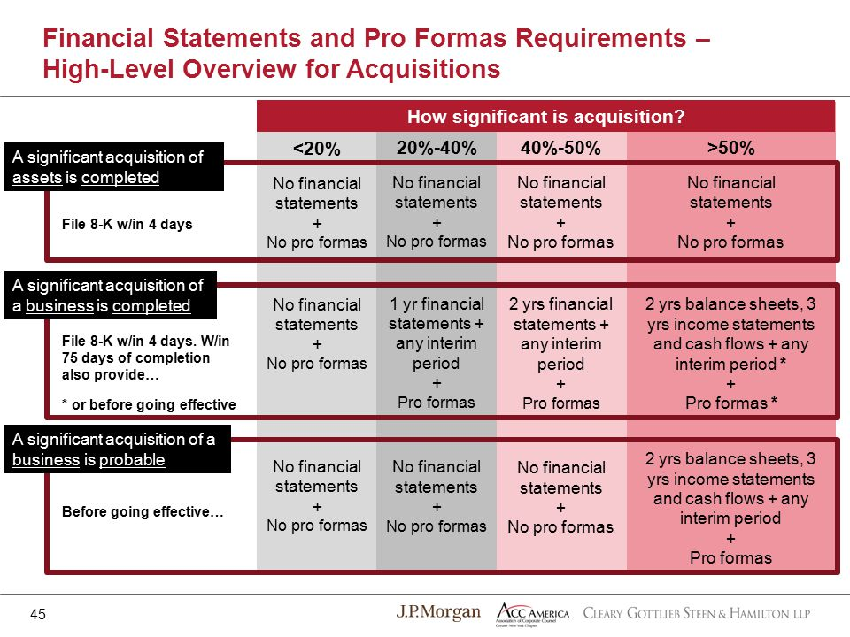 Financial Statements and Pro Formas Requirements – High-Level Overview for Acquisitions 45 <20% No financial statements + No pro formas No financial statements + No pro formas No financial statements + No pro formas 20%-40% No financial statements + No pro formas 1 yr financial statements + any interim period + Pro formas No financial statements + No pro formas 40%-50% No financial statements + No pro formas 2 yrs financial statements + any interim period + Pro formas No financial statements + No pro formas >50% No financial statements + No pro formas 2 yrs balance sheets, 3 yrs income statements and cash flows + any interim period * + Pro formas * 2 yrs balance sheets, 3 yrs income statements and cash flows + any interim period + Pro formas How significant is acquisition.