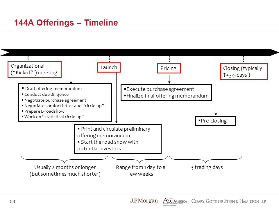 144A Offerings – Timeline 53 Organizational ( Kickoff ) meeting  Draft offering memorandum  Conduct due diligence  Negotiate purchase agreement  Negotiate comfort letter and circle-up  Prepare E-roadshow  Work on statistical circle-up  Print and circulate preliminary offering memorandum  Start the road show with potential investors Pricing  Pre-closing Closing (typically T+3-5 days )  Execute purchase agreement  Finalize final offering memorandum Launch Usually 2 months or longer (but sometimes much shorter) Range from 1 day to a few weeks 3 trading days