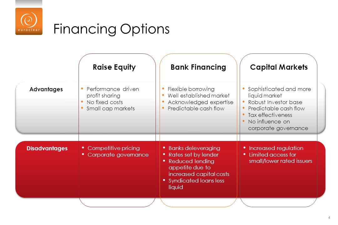 Financing Options Advantages Disadvantages Raise Equity Performance driven profit sharing No fixed costs Small cap markets Competitive pricing Corpora