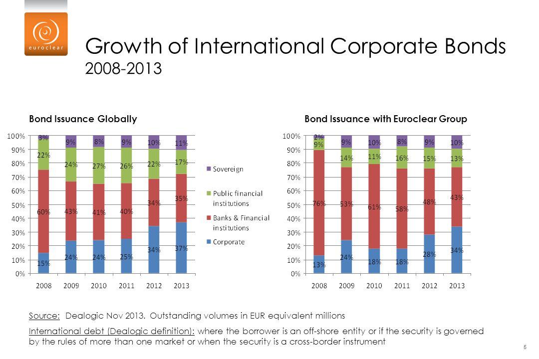 5 Growth of International Corporate Bonds 2008-2013 Source: Source: Dealogic Nov 2013. Outstanding volumes in EUR equivalent millions International de