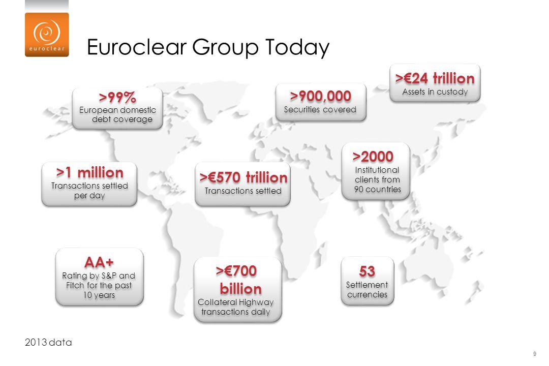 ST008 >99% European domestic debt coverage >99% European domestic debt coverage 2013 data Euroclear Group Today >900,000 Securities covered >900,000 S