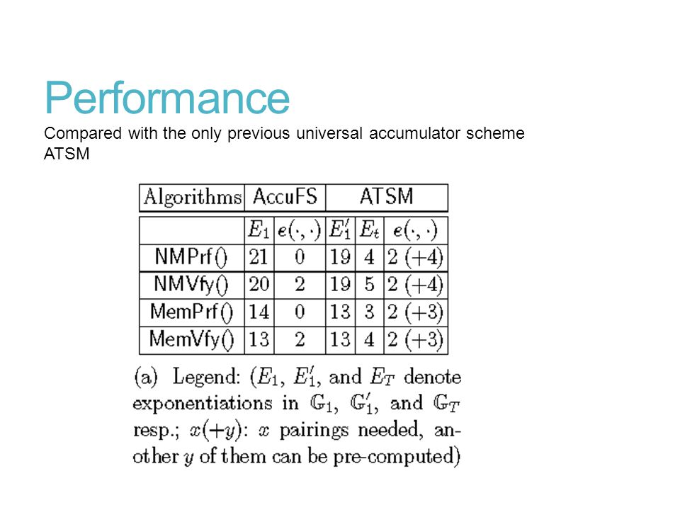Performance Compared with the only previous universal accumulator scheme ATSM