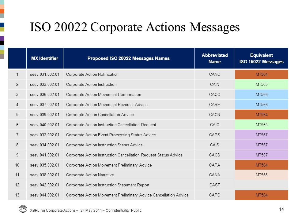 ISO 20022 Corporate Actions Messages 14 MX IdentifierProposed ISO 20022 Messages Names Abbreviated Name Equivalent ISO 15022 Messages 1seev.031.002.01