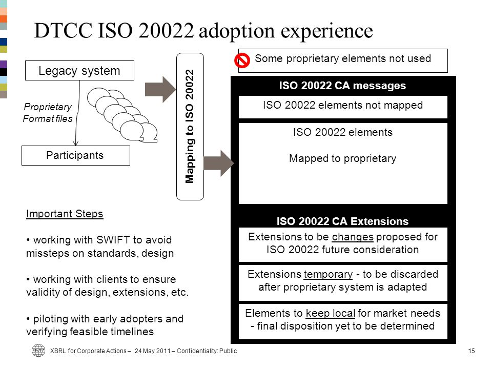 ISO 20022 CA messages ISO 20022 CA Extensions DTCC ISO 20022 adoption experience XBRL for Corporate Actions – 24 May 2011 – Confidentiality: Public15 Legacy system Proprietary Format files Participants Mapping to ISO 20022 Some proprietary elements not used ISO 20022 elements Mapped to proprietary Extensions temporary - to be discarded after proprietary system is adapted Elements to keep local for market needs - final disposition yet to be determined Extensions to be changes proposed for ISO 20022 future consideration ISO 20022 elements not mapped Important Steps working with SWIFT to avoid missteps on standards, design working with clients to ensure validity of design, extensions, etc.
