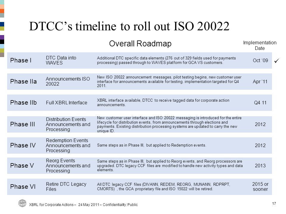DTCC's timeline to roll out ISO 20022 Phase I Phase IIa Phase IIb Phase III Phase IV Phase V Phase VI Oct '09 Apr '11 Q4 11 2012 2013 2015 or sooner DTC Data into WAVES Announcements ISO 20022 Full XBRL Interface Distribution Events Announcements and Processing Redemption Events Announcements and Processing Reorg Events Announcements and Processing Retire DTC Legacy Files Additional DTC specific data elements (276 out of 329 fields used for payments processing) passed through to WAVES platform for GCA VS customers.