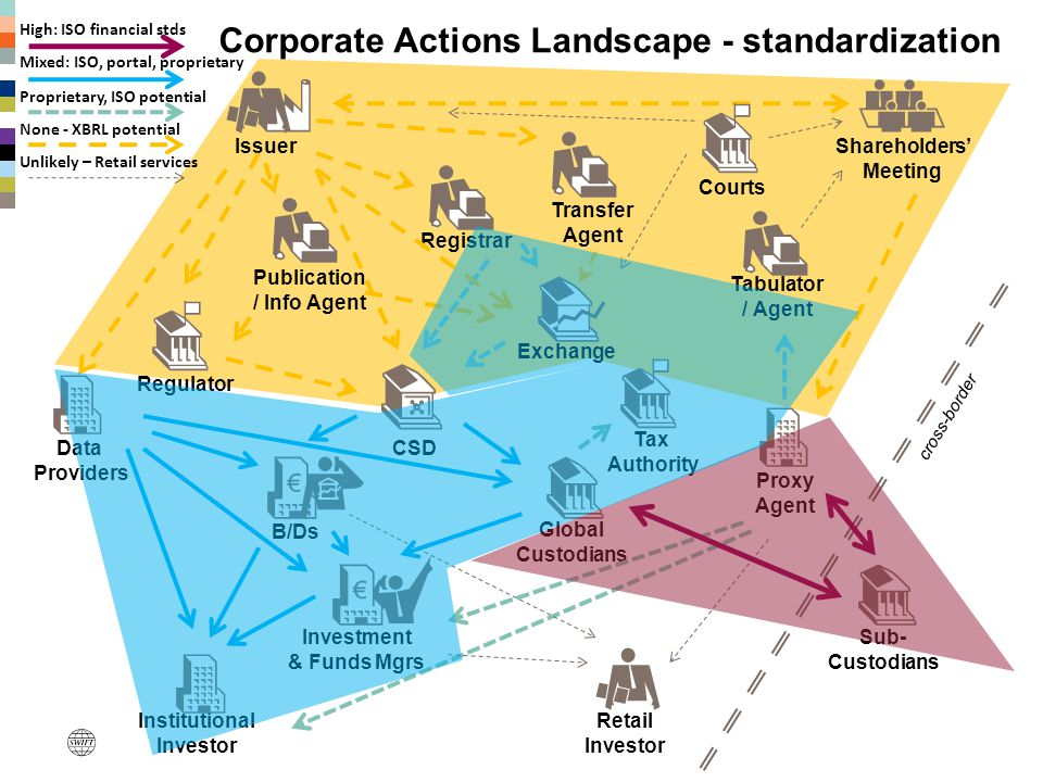 Corporate Actions Landscape - standardization Issuer Institutional Investor Data Providers Investment & Funds Mgrs B/Ds Shareholders' Meeting Tabulato