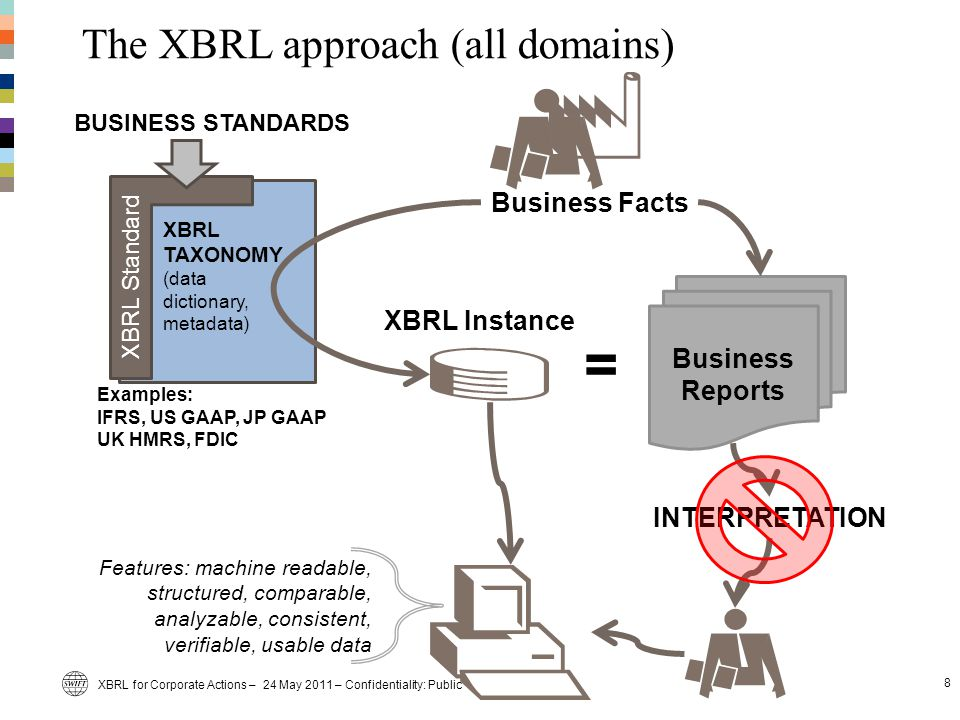 The XBRL approach (all domains) 8 XBRL Standard XBRL TAXONOMY (data dictionary, metadata) BUSINESS STANDARDS Business Reports Business Facts INTERPRETATION = XBRL Instance Features: machine readable, structured, comparable, analyzable, consistent, verifiable, usable data Examples: IFRS, US GAAP, JP GAAP UK HMRS, FDIC XBRL for Corporate Actions – 24 May 2011 – Confidentiality: Public