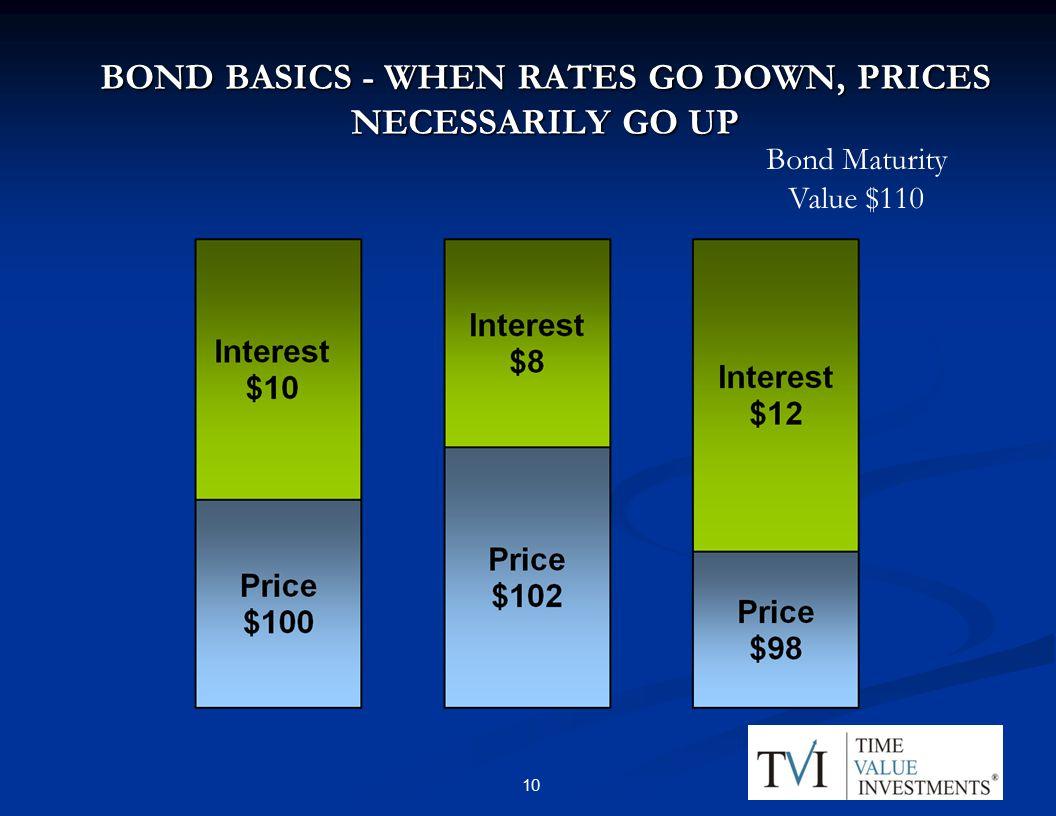 BOND BASICS - WHEN RATES GO DOWN, PRICES NECESSARILY GO UP Bond Maturity Value $110 10