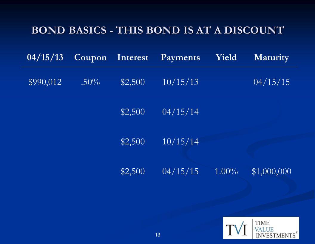 BOND BASICS - THIS BOND IS AT A DISCOUNT 04/15/13CouponInterestPaymentsYieldMaturity $990,012.50%$2,50010/15/1304/15/15 $2,50004/15/14 $2,50010/15/14 $2,50004/15/151.00%$1,000,000 13