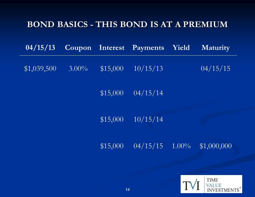 BOND BASICS - THIS BOND IS AT A PREMIUM 04/15/13CouponInterestPaymentsYieldMaturity $1,039,5003.00%$15,00010/15/1304/15/15 $15,00004/15/14 $15,00010/15/14 $15,00004/15/151.00%$1,000,000 14