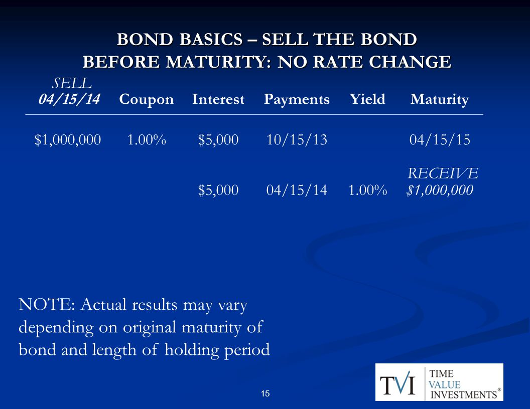 BOND BASICS – SELL THE BOND BEFORE MATURITY: NO RATE CHANGE 04/15/14CouponInterestPaymentsYieldMaturity $1,000, %$5,00010/15/1304/15/15 $5,00004/15/141.00%$1,000,000 RECEIVE SELL 15 NOTE: Actual results may vary depending on original maturity of bond and length of holding period