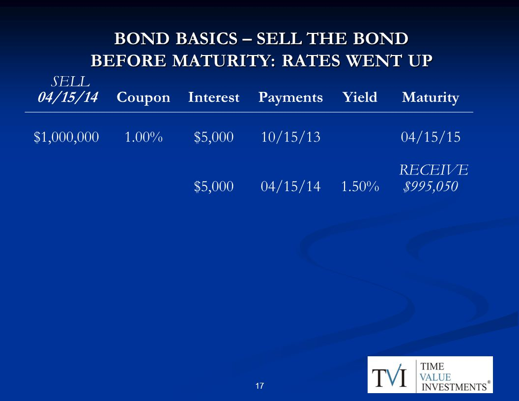 BOND BASICS – SELL THE BOND BEFORE MATURITY: RATES WENT UP 04/15/14CouponInterestPaymentsYieldMaturity $1,000, %$5,00010/15/1304/15/15 $5,00004/15/141.50%$995,050 RECEIVE SELL 17