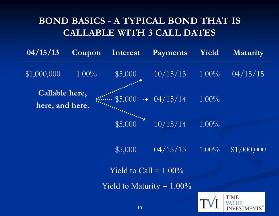 BOND BASICS - A TYPICAL BOND THAT IS CALLABLE WITH 3 CALL DATES 04/15/13CouponInterestPaymentsYieldMaturity $1,000, %$5,00010/15/131.00%04/15/15 Callable here, here, and here.