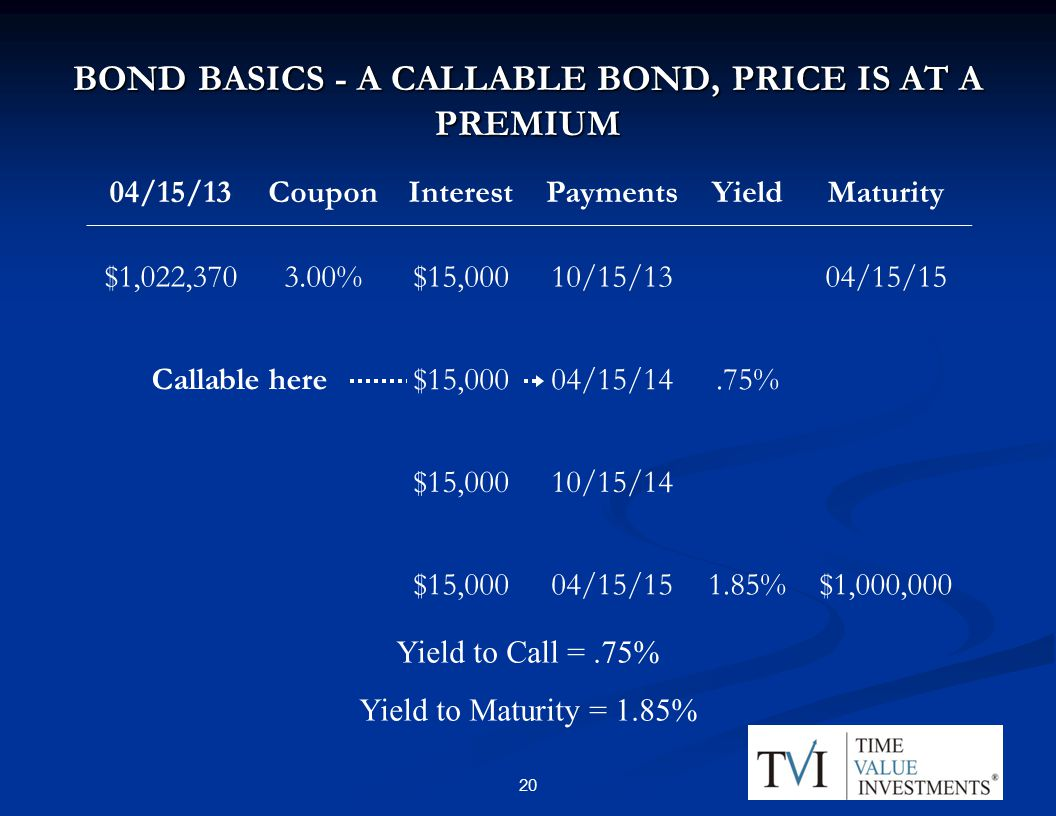 BOND BASICS - A CALLABLE BOND, PRICE IS AT A PREMIUM 04/15/13CouponInterestPaymentsYieldMaturity $1,022, %$15,00010/15/1304/15/15 Callable here$15,00004/15/14.75% $15,00010/15/14 $15,00004/15/151.85%$1,000,000 Yield to Call =.75% Yield to Maturity = 1.85% 20
