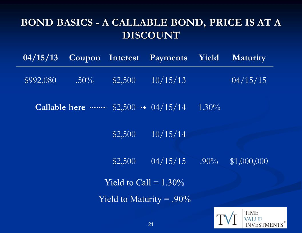 BOND BASICS - A CALLABLE BOND, PRICE IS AT A DISCOUNT 04/15/13CouponInterestPaymentsYieldMaturity $992,080.50%$2,50010/15/1304/15/15 Callable here$2,50004/15/141.30% $2,50010/15/14 $2,50004/15/15.90%$1,000,000 Yield to Call = 1.30% Yield to Maturity =.90% 21