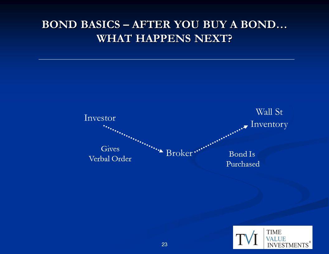 BOND BASICS – AFTER YOU BUY A BOND… WHAT HAPPENS NEXT.