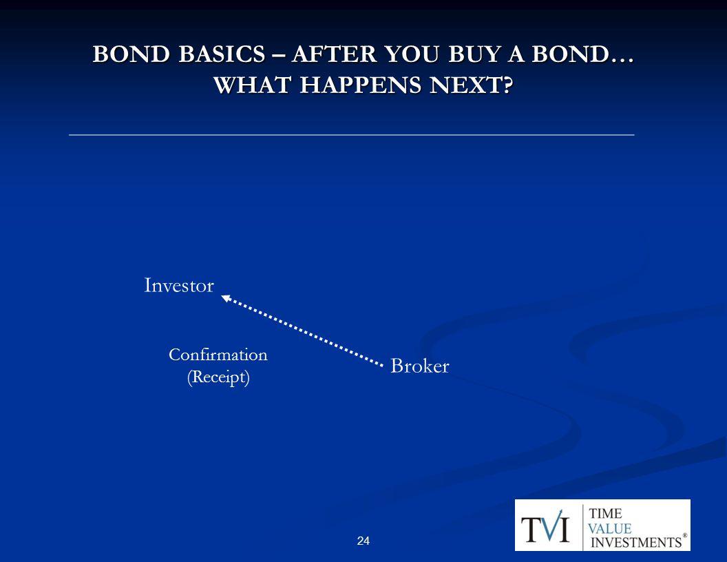 BOND BASICS – AFTER YOU BUY A BOND… WHAT HAPPENS NEXT Investor Confirmation (Receipt) Broker 24