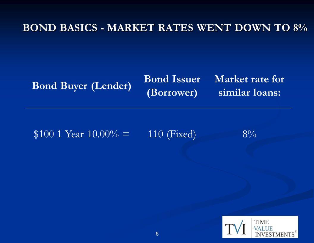 BOND BASICS - MARKET RATES WENT DOWN TO 8% Bond Buyer (Lender) Bond Issuer (Borrower) Market rate for similar loans: $100 1 Year 10.00% =110 (Fixed)8% 66