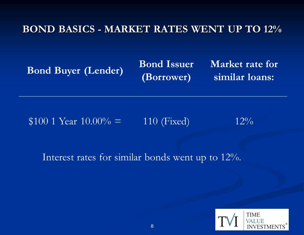 BOND BASICS - MARKET RATES WENT UP TO 12% Interest rates for similar bonds went up to 12%.