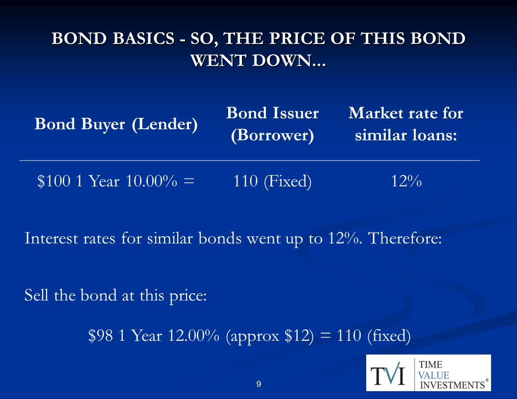 BOND BASICS - SO, THE PRICE OF THIS BOND WENT DOWN...