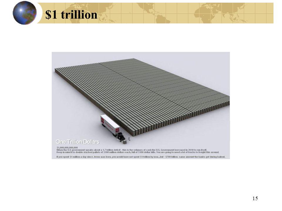 $1 trillion 15