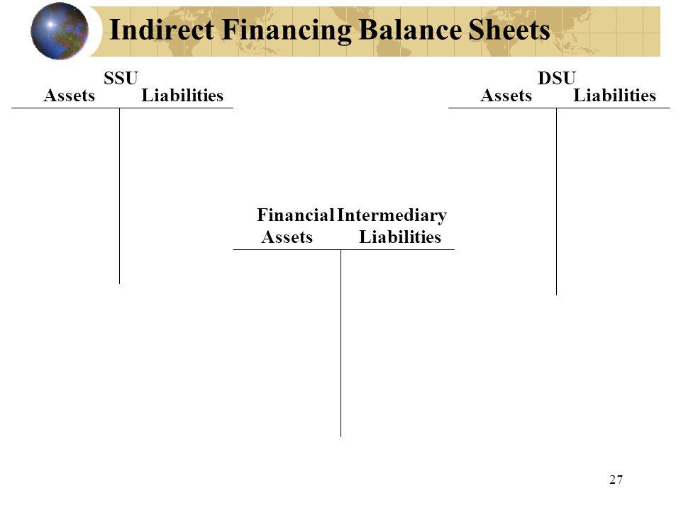 Indirect Financing Balance Sheets Assets Liabilities SSU Assets Liabilities Financial Intermediary Assets Liabilities DSU 27