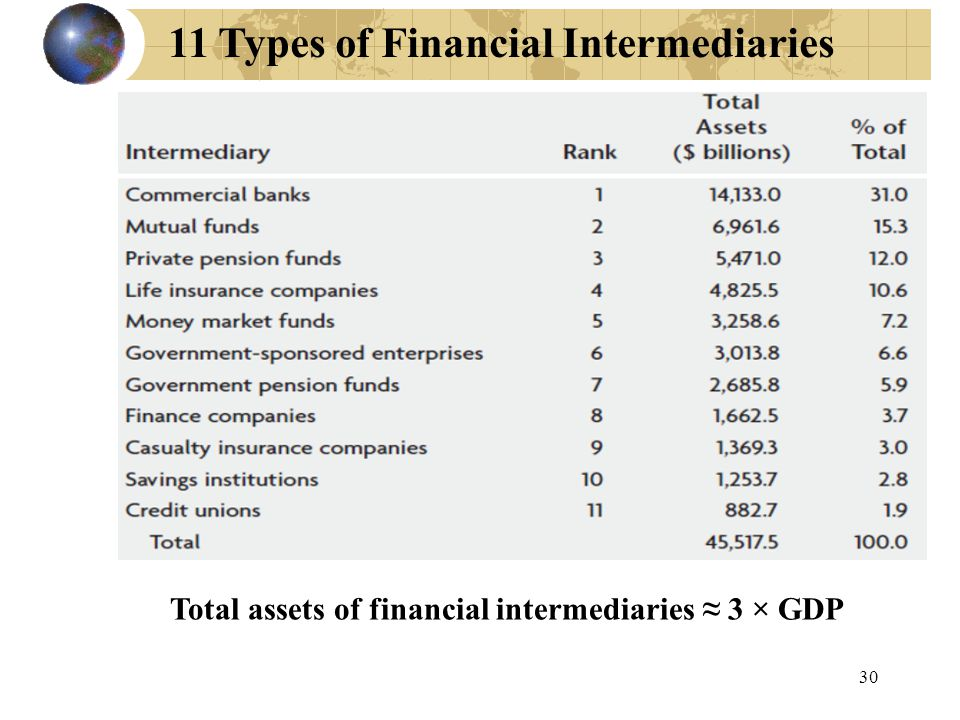 11 Types of Financial Intermediaries Total assets of financial intermediaries ≈ 3 × GDP 30