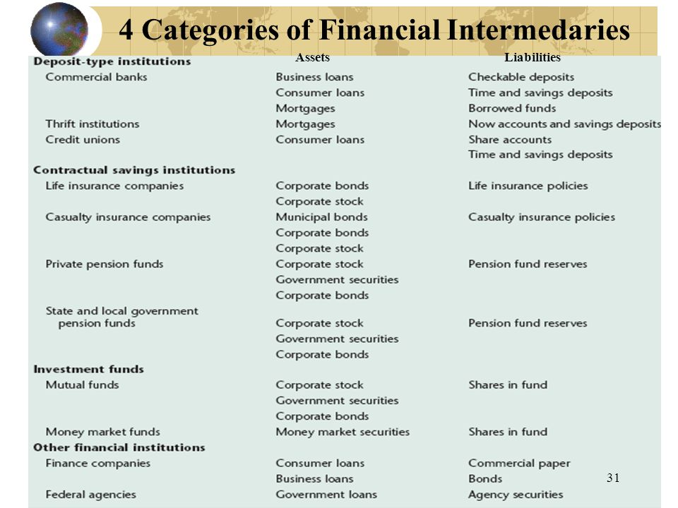 4 Categories of Financial Intermedaries AssetsLiabilities 31