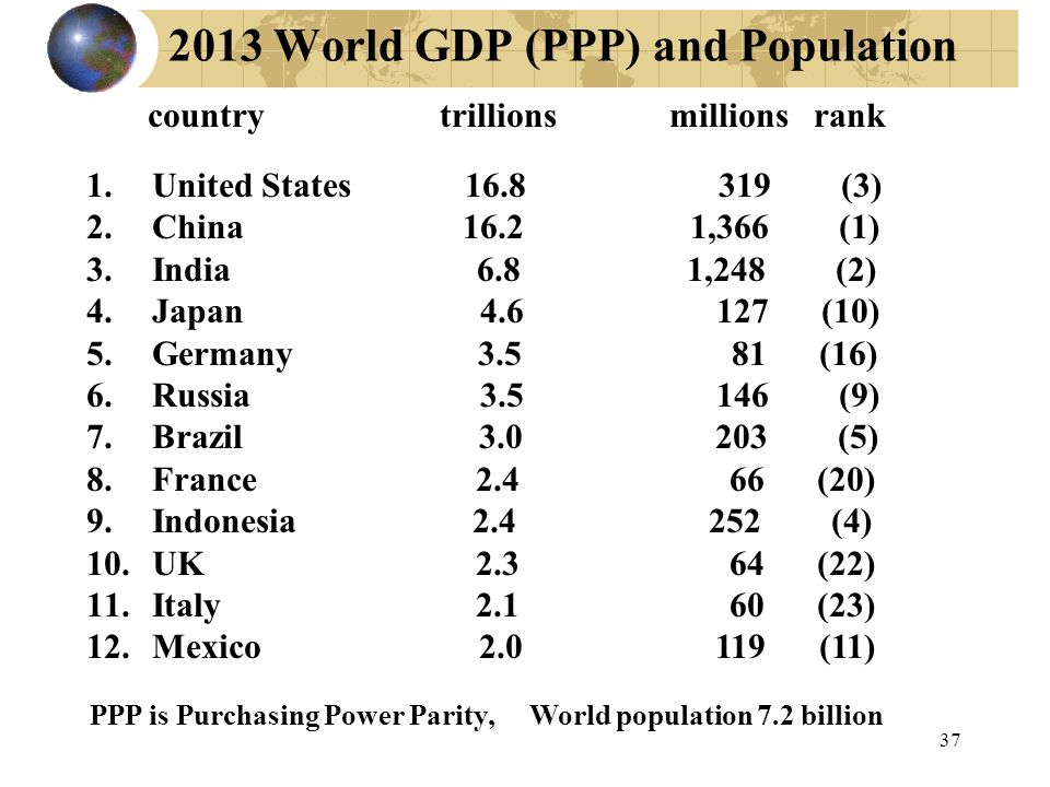 2013 World GDP (PPP) and Population country trillions millions rank 1.United States 16.8 319 (3) 2.China 16.2 1,366 (1) 3.India 6.8 1,248 (2) 4.Japan 4.6 127 (10) 5.Germany 3.5 81 (16) 6.Russia 3.5 146 (9) 7.Brazil 3.0 203 (5) 8.France 2.4 66 (20) 9.Indonesia 2.4 252 (4) 10.UK 2.3 64 (22) 11.Italy 2.1 60 (23) 12.Mexico 2.0 119 (11) PPP is Purchasing Power Parity, World population 7.2 billion 37
