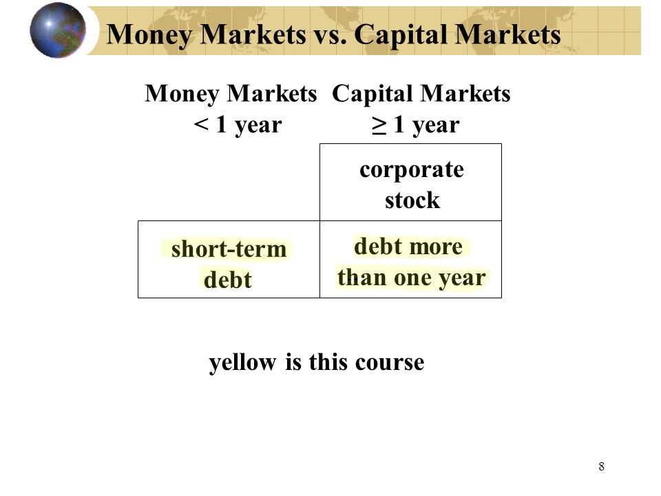Money Markets vs. Capital Markets Money Markets Capital Markets < 1 year ≥ 1 year short-term debt corporate stock debt more than one year yellow is th