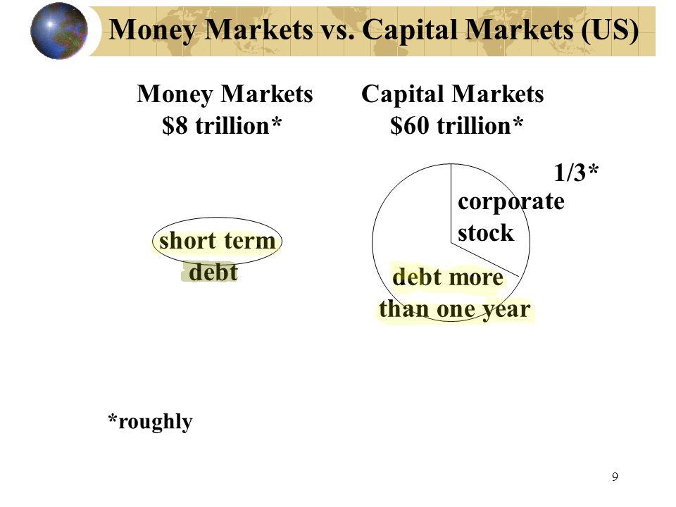 Money Markets vs. Capital Markets (US) Money Markets Capital Markets $8 trillion* $60 trillion* *roughly corporate stock 1/3* debt more than one year