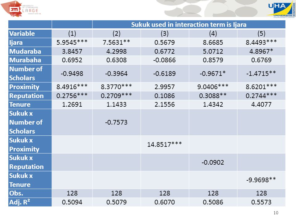 10 Sukuk used in interaction term is Ijara Variable(1)(2)(3)(4)(5) Ijara5.9545***7.5631**0.56798.66858.4493*** Mudaraba3.84574.29980.67725.07124.8967*