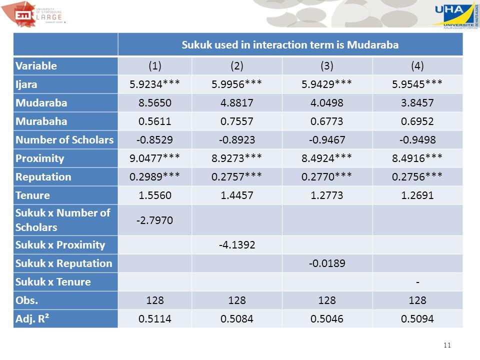 11 Sukuk used in interaction term is Mudaraba Variable(1)(2)(3)(4) Ijara5.9234***5.9956***5.9429***5.9545*** Mudaraba8.56504.88174.04983.8457 Murabaha