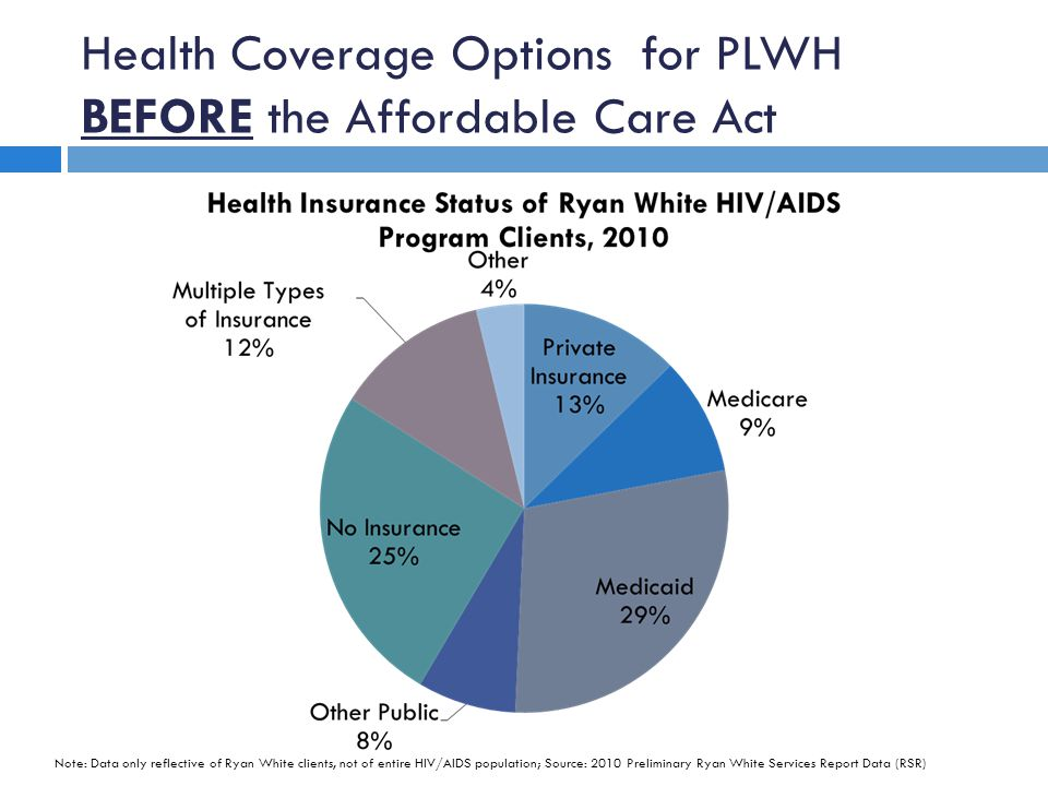 Health Coverage Options for PLWH BEFORE the Affordable Care Act Note: Data only reflective of Ryan White clients, not of entire HIV/AIDS population; Source: 2010 Preliminary Ryan White Services Report Data (RSR)
