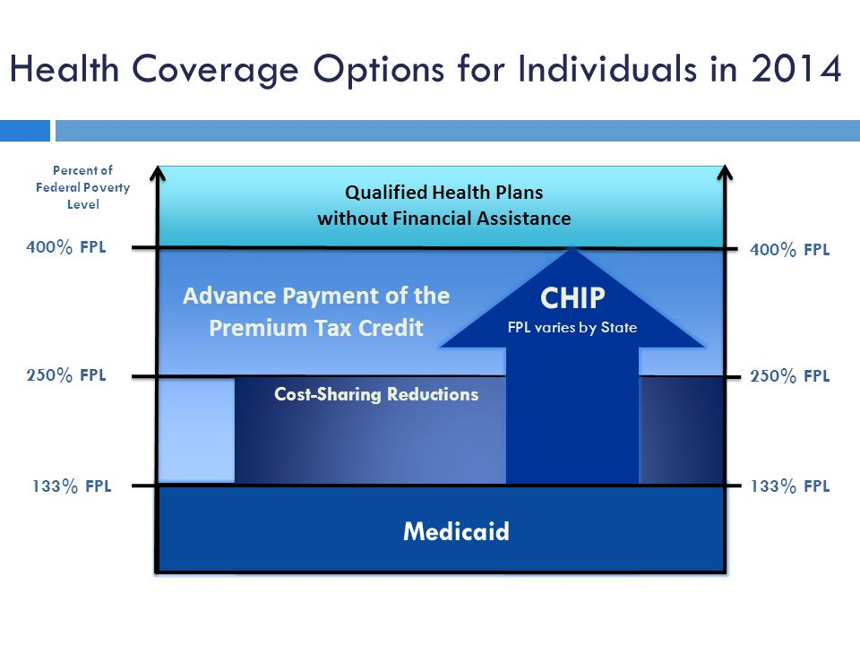 Medicaid in 2014  Simplified Medicaid and CHIP eligibility and enrollment  Expanded Medicaid eligibility  Adult group  100% federal funding from 2014 – 2016; gradually moves to 90% in 2020 and beyond for new adult group  Move to MAGI for most individuals  Standards to ensure coordinated, accurate, and timely processing of eligibility determinations and data sharing to other agencies administering insurance affordability programs  Renewals every 12 months for many