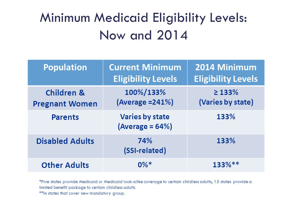 Minimum Medicaid Eligibility Levels: Now and 2014 PopulationCurrent Minimum Eligibility Levels 2014 Minimum Eligibility Levels Children & Pregnant Women 100%/133% (Average =241%) ≥ 133% (Varies by state) Parents Varies by state (Average = 64%) 133% Disabled Adults 74% (SSI-related) 133% Other Adults 0%*133%** *Five states provide Medicaid or Medicaid look-alike coverage to certain childless adults; 15 states provide a limited benefit package to certain childless adults.