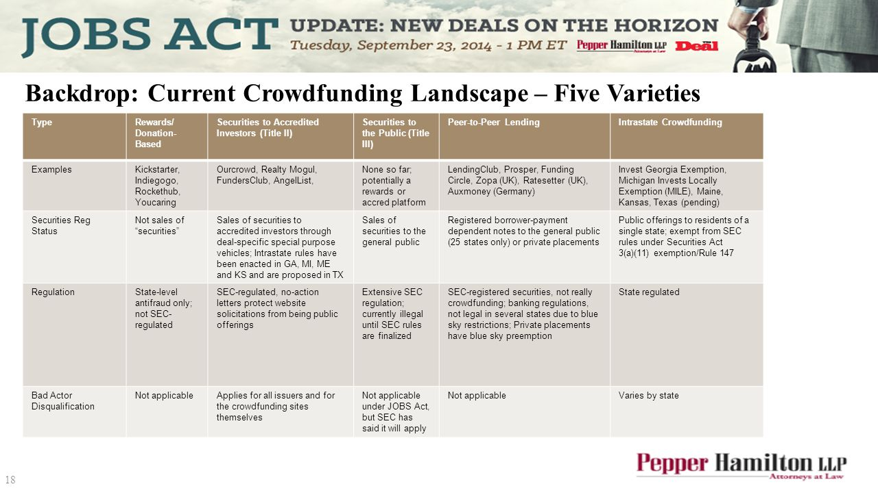 Backdrop: Current Crowdfunding Landscape – Five Varieties TypeRewards/ Donation- Based Securities to Accredited Investors (Title II) Securities to the Public (Title III) Peer-to-Peer LendingIntrastate Crowdfunding ExamplesKickstarter, Indiegogo, Rockethub, Youcaring Ourcrowd, Realty Mogul, FundersClub, AngelList, None so far; potentially a rewards or accred platform LendingClub, Prosper, Funding Circle, Zopa (UK), Ratesetter (UK), Auxmoney (Germany) Invest Georgia Exemption, Michigan Invests Locally Exemption (MILE), Maine, Kansas, Texas (pending) Securities Reg Status Not sales of securities Sales of securities to accredited investors through deal-specific special purpose vehicles; Intrastate rules have been enacted in GA, MI, ME and KS and are proposed in TX Sales of securities to the general public Registered borrower-payment dependent notes to the general public (25 states only) or private placements Public offerings to residents of a single state; exempt from SEC rules under Securities Act 3(a)(11) exemption/Rule 147 RegulationState-level antifraud only; not SEC- regulated SEC-regulated, no-action letters protect website solicitations from being public offerings Extensive SEC regulation; currently illegal until SEC rules are finalized SEC-registered securities, not really crowdfunding; banking regulations, not legal in several states due to blue sky restrictions; Private placements have blue sky preemption State regulated Bad Actor Disqualification Not applicableApplies for all issuers and for the crowdfunding sites themselves Not applicable under JOBS Act, but SEC has said it will apply Not applicableVaries by state 18