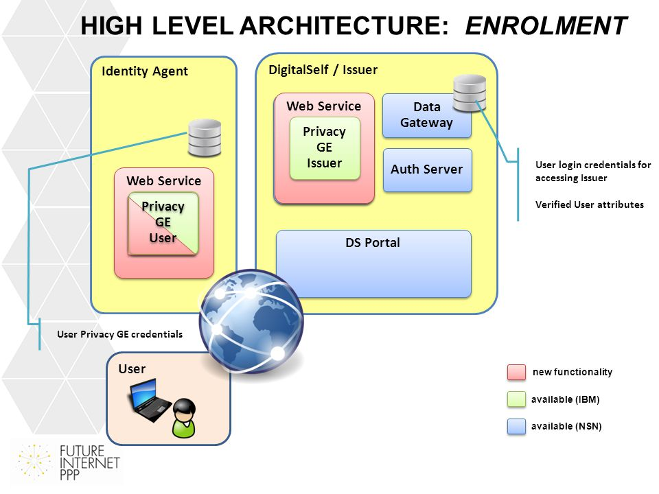 HIGH LEVEL ARCHITECTURE: USE-CASE User Verifier File Store anonymous access of resources Web GUI new functionality available (IBM) available (SAP) Map storing verification policy, verifier URL and resource URL based on nonce Map storing policy IDs based on resources File Store login credential for accessing Verifier Web Service Privacy GE Verifier Identity Agent Web Service Privacy GE User Map storing verification policies based on policy ID File Store login credential for accessing Verifier