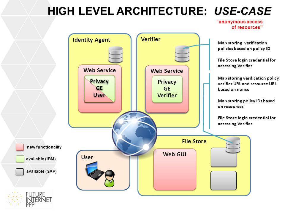 DEVELOPMENT TASKS WITH STATUS (IBM) Identity Agent Modified graphical identity selection user interface such that it can run as a web-based cloud service where users are authenticated Added a credential issuance wizard to the Identity Agent that triggers a credential issuance protocol with an issuer service Trigger the generation of a presentation token upon reception of a presentation policy and forward the user to the provided success/failure URL  Future extension: allow users to select which credentials shall be the basis for the token generation, instead of simply selecting the first possible choice (NSN) Issuer Service Provide RESTful interfaces to the methods of this service Authenticate users requesting issuance Enhance the database to allow storage of new attributes Enhance the SelfSignUp application to allow administration of new user accounts (NSN) Verifier as a Service Provide RESTful interfaces to the methods of this service Authenticate services requesting verification Provide pre-defined XML presentation policies files