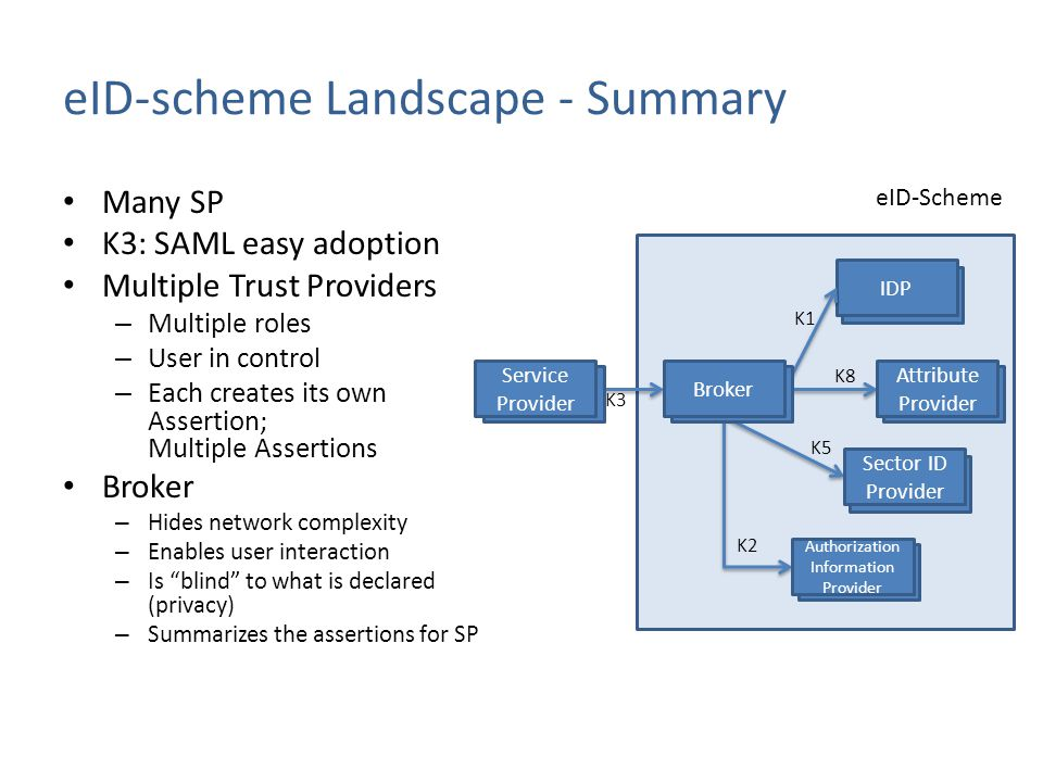 eID-Scheme eID-scheme Landscape - Summary Many SP K3: SAML easy adoption Multiple Trust Providers – Multiple roles – User in control – Each creates it