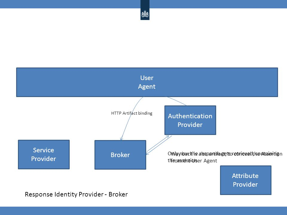 Service Provider Authentication Provider Broker User Agent Response Identity Provider - Broker HTTP Artifact binding Way back is also artifact; to conceal the Assertion from the User Agent Only now the response gets retrieved, containing the assertion Attribute Provider